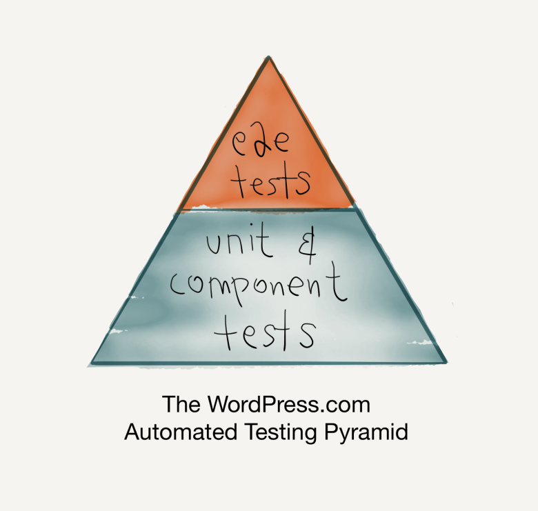 WordPress.com Automated Testing Pyramid